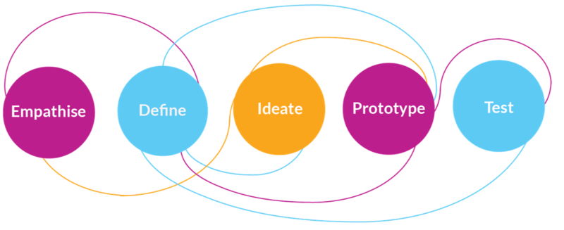 Design Thinking Learner Process